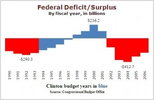 The federal government eliminated the budget deficit in the late 1990s, through robust economic growth, tax increases, and spending cuts
