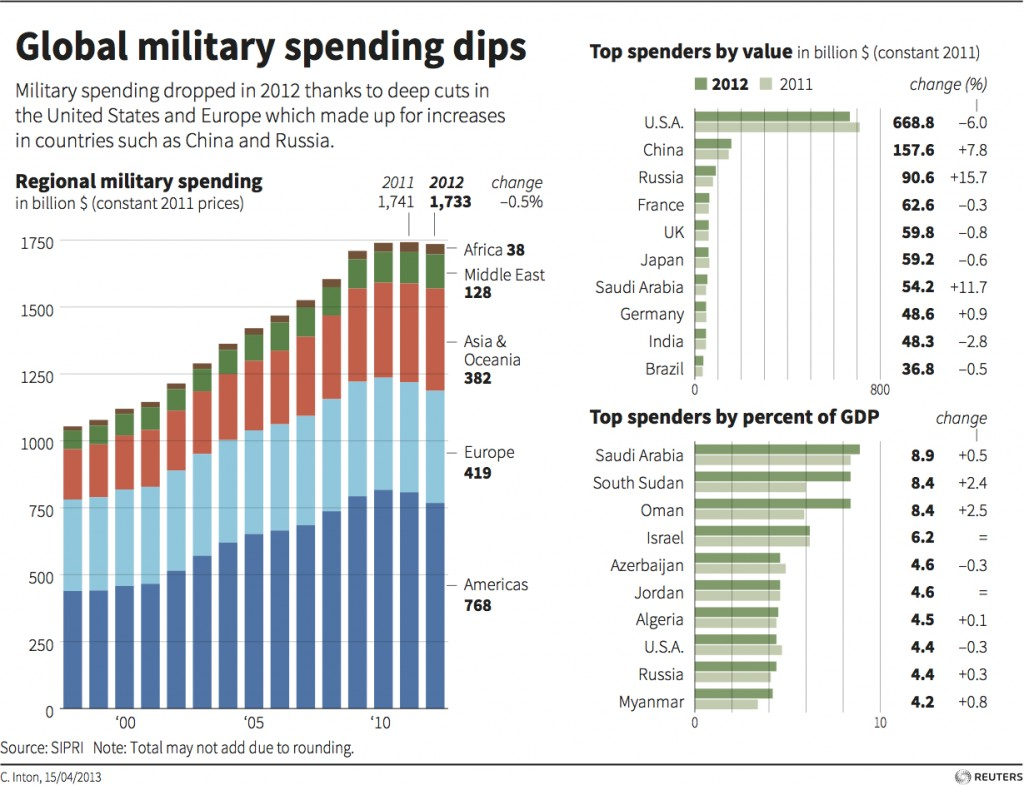 """defense spending essay [meteor_slideshow slideshow=""""arp1″] kindly help deliver a 6pg paper on the above topic (military spending and national debt ) and submit within 12hrs."""
